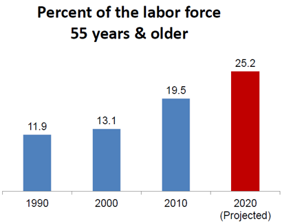 Chart showing increase in the percentage of the labor force aged 55 or more from 1990 to 2020