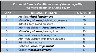 Comorbid Chronic Conditions Among Women age 65 and older